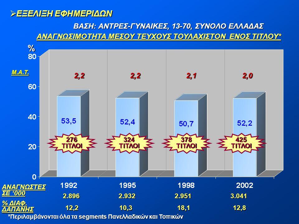 ΕΞΕΛΙΞΗ ΕΦΗΜΕΡΙΔΩΝ % ΒΑΣΗ: ΑΝΤΡΕΣ-ΓΥΝΑΙΚΕΣ, 13-70, ΣΥΝΟΛΟ ΕΛΛΑΔΑΣ