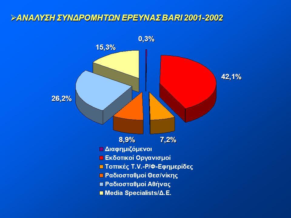 ΑΝΑΛΥΣΗ ΣΥΝΔΡΟΜΗΤΩΝ ΕΡΕΥΝΑΣ BARI 2001-2002
