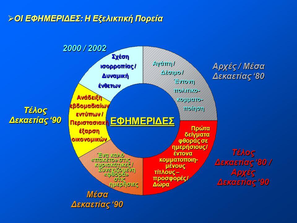 ΕΦΗΜΕΡΙΔΕΣ ΟΙ ΕΦΗΜΕΡΙΔΕΣ: Η Εξελικτική Πορεία 2000 / 2002 Αρχές / Μέσα