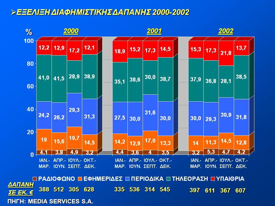 ΕΞΕΛΙΞΗ ΔΙΑΦΗΜΙΣΤΙΚΗΣ ΔΑΠΑΝΗΣ 2000-2002