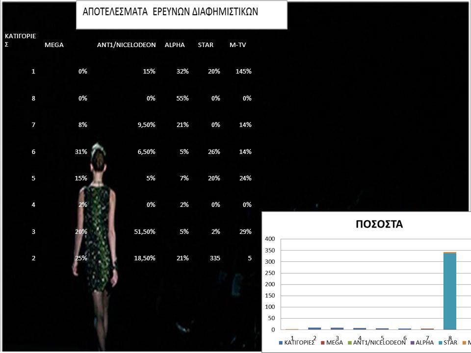 ΚΑΤΙΓΟΡΙΕΣ MEGA. ANT1/NICELODEON. ALPHA. STAR. M-TV. 1. 0% 15% 32% 20% 145% 8. 55% 7. 8%