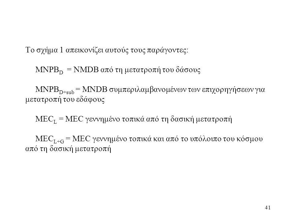 Το σχήμα 1 απεικονίζει αυτούς τους παράγοντες: MNPBD = NMDB από τη μετατροπή του δάσους MNPBD+sub = MNDB συμπεριλαμβανομένων των επιχορηγήσεων για μετατροπή του εδάφους MECL = MEC γεννημένο τοπικά από τη δασική μετατροπή MECL+G = MEC γεννημένο τοπικά και από το υπόλοιπο του κόσμου από τη δασική μετατροπή