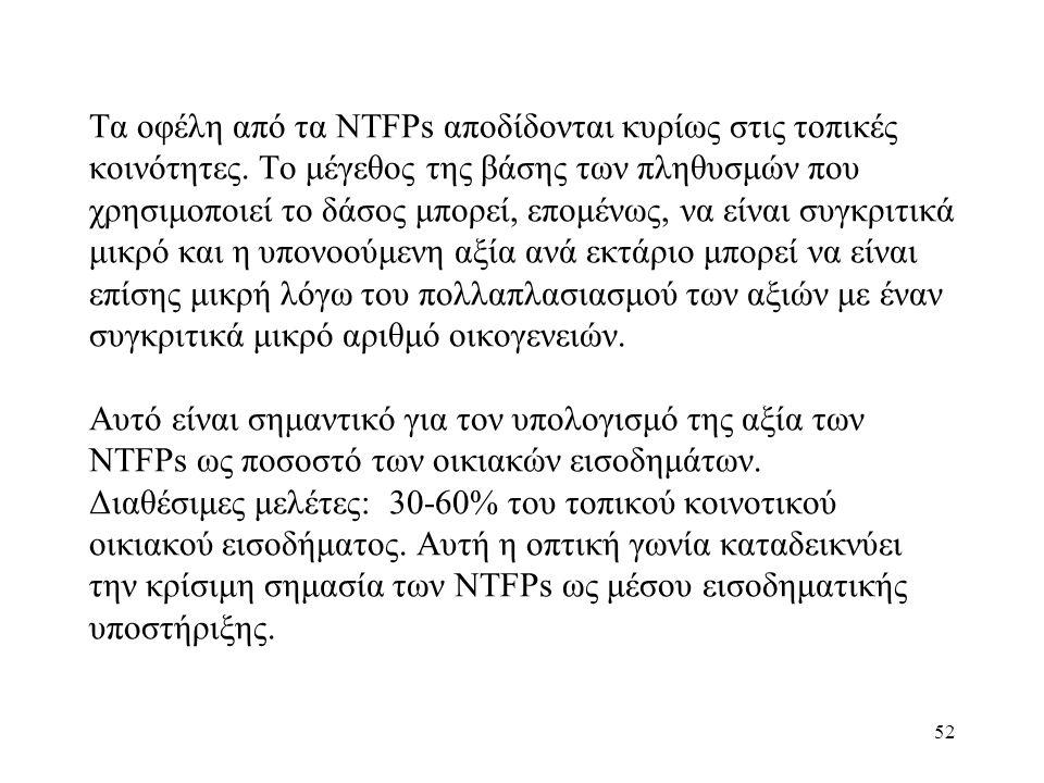 Τα οφέλη από τα NTFPs αποδίδονται κυρίως στις τοπικές κοινότητες