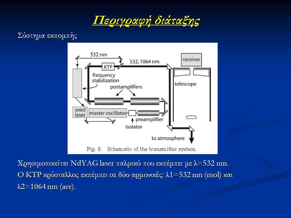 Περιγραφή διάταξης Σύστημα εκπομπής