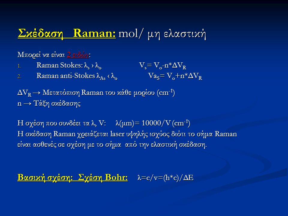 Σκέδαση Raman: mol/ μη ελαστική