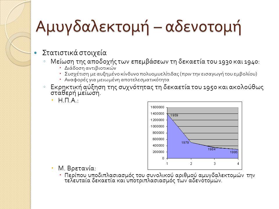 Αμυγδαλεκτομή – αδενοτομή