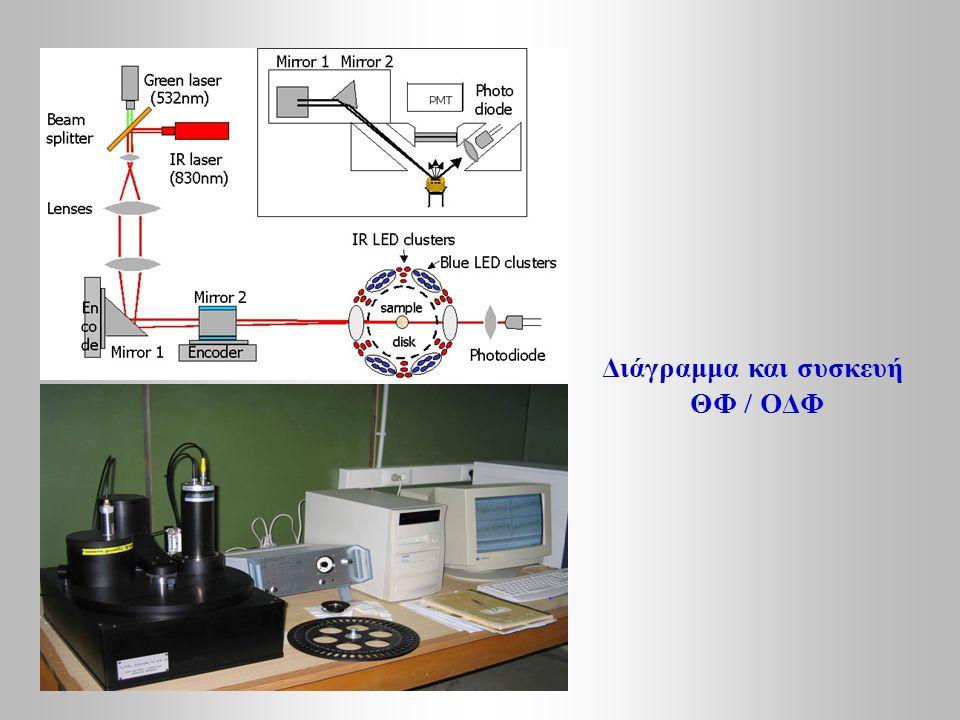 Διάγραμμα και συσκευή ΘΦ / ΟΔΦ