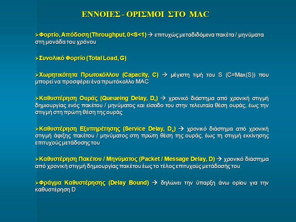 ΕΝΝΟΙΕΣ - ΟΡΙΣΜΟΙ ΣΤΟ MAC