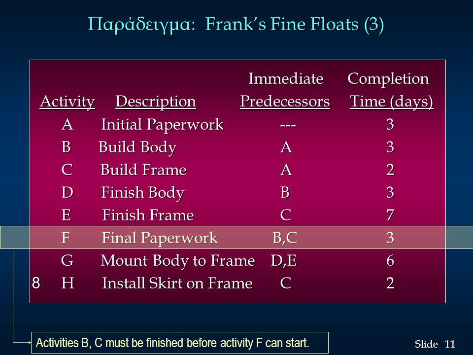 Παράδειγμα: Frank's Fine Floats (3)