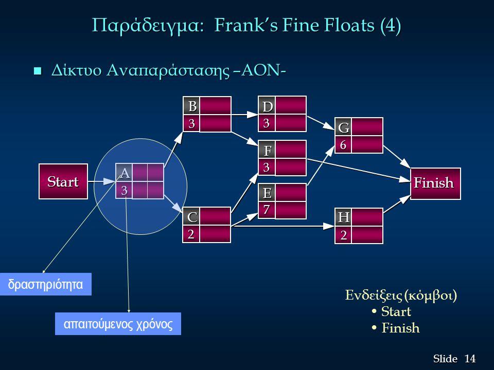 Παράδειγμα: Frank's Fine Floats (4)