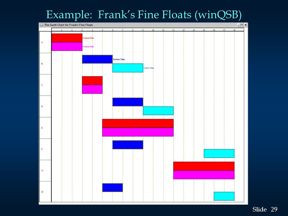 Example: Frank's Fine Floats (winQSB)