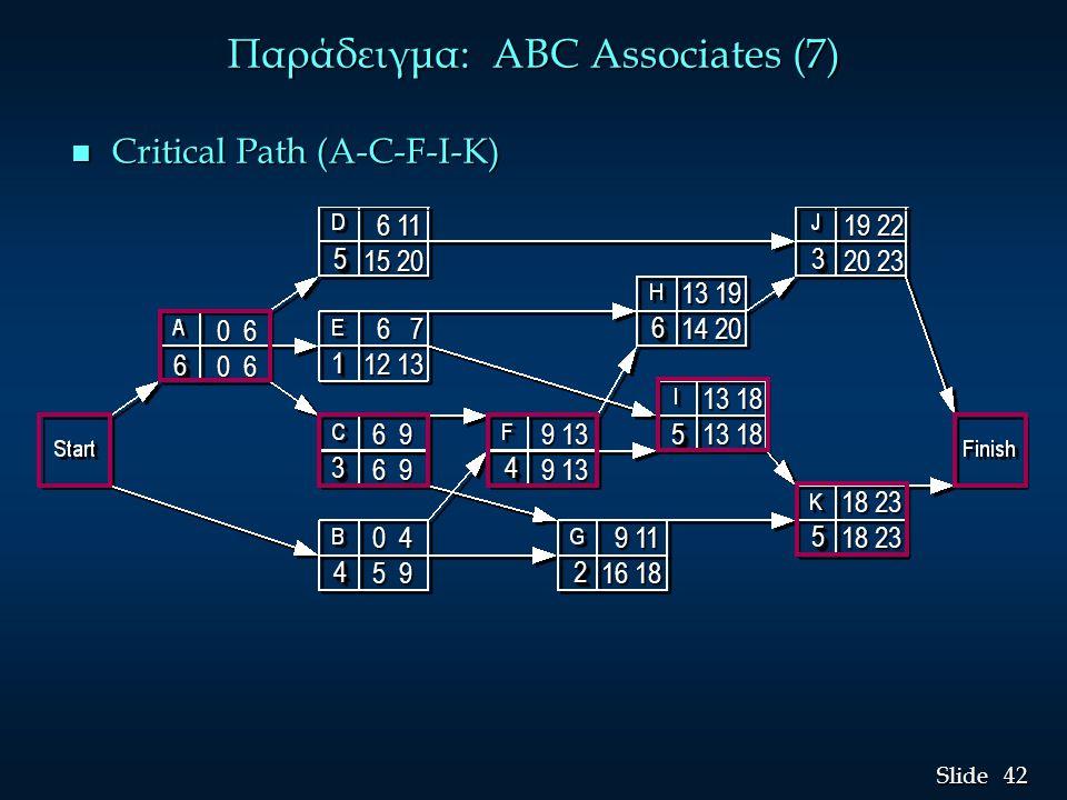 Παράδειγμα: ABC Associates (7)