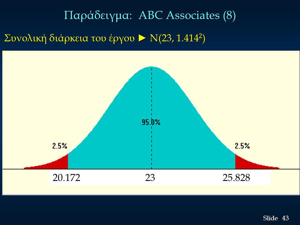 Παράδειγμα: ABC Associates (8)