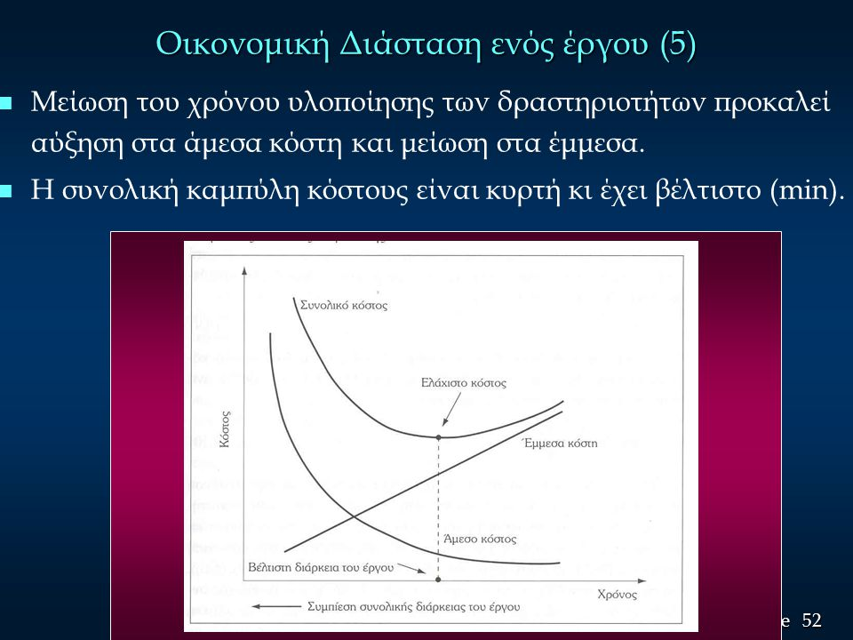 Οικονομική Διάσταση ενός έργου (5)