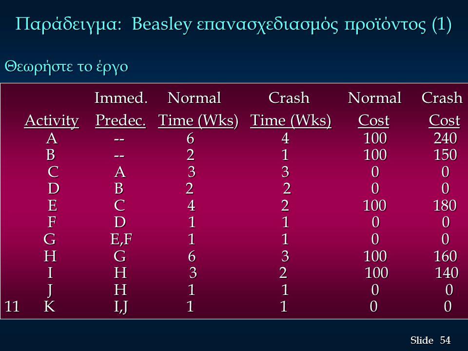 Παράδειγμα: Beasley επανασχεδιασμός προϊόντος (1)