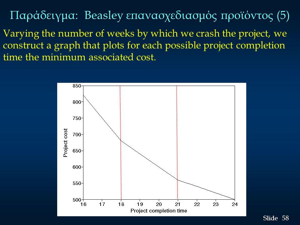 Παράδειγμα: Beasley επανασχεδιασμός προϊόντος (5)