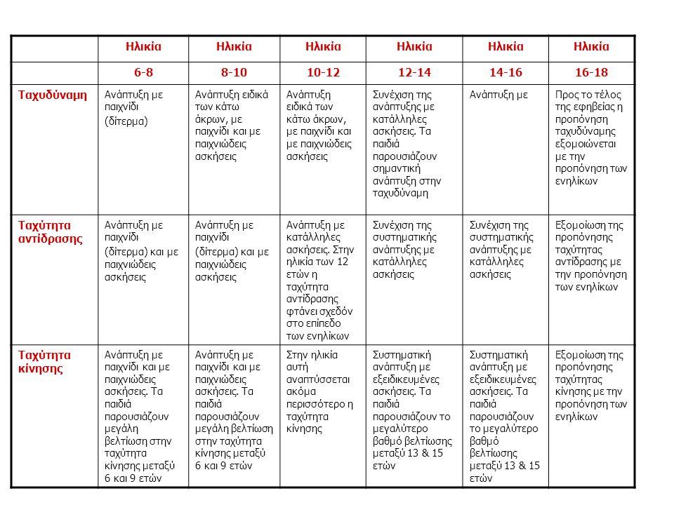 Ηλικία 6-8 8-10 10-12 12-14 14-16 16-18 Ταχυδύναμη Ταχύτητα αντίδρασης