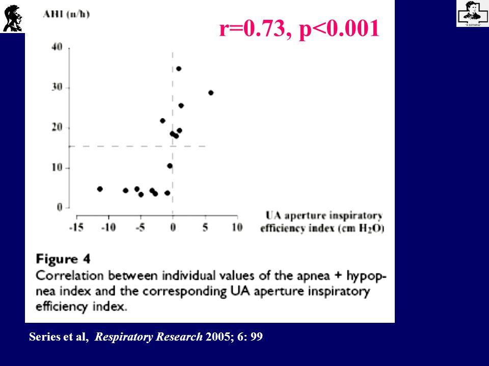 r=0.73, p<0.001 Series et al, Respiratory Research 2005; 6: 99