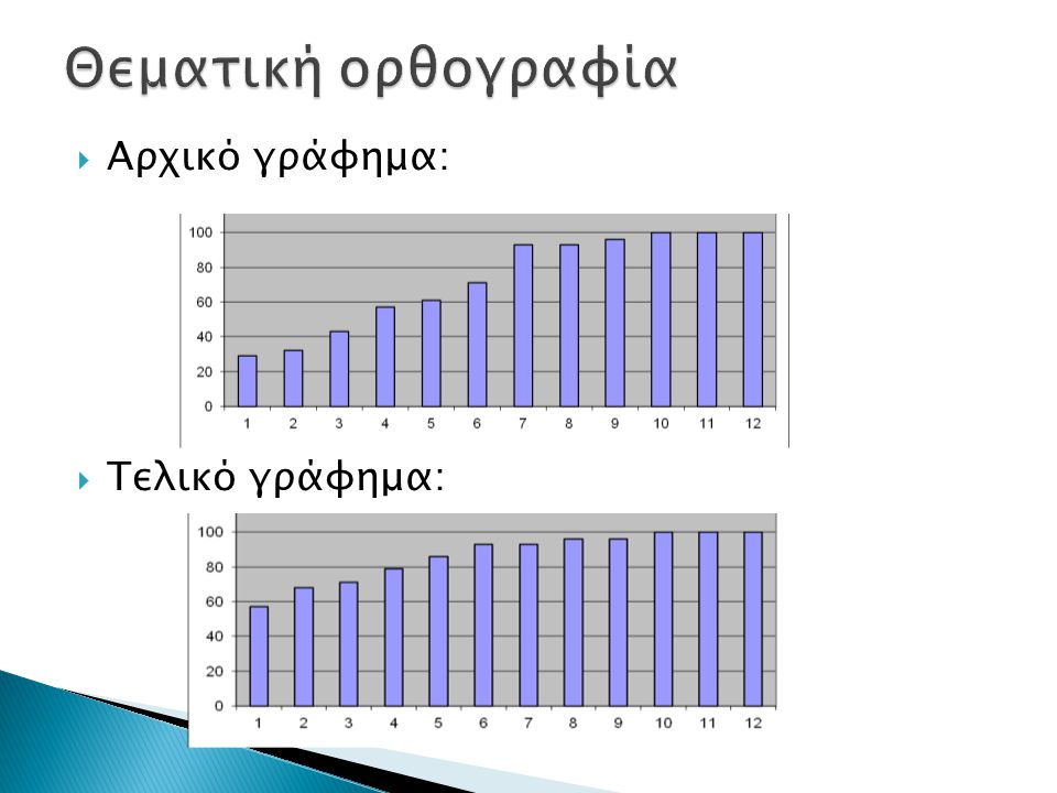 Θεματική ορθογραφία Αρχικό γράφημα: Τελικό γράφημα: