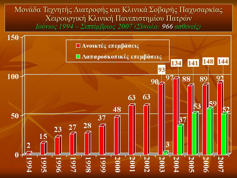 Μονάδα Τεχνητής Διατροφής και Κλινικά Σοβαρής Παχυσαρκίας Χειρουργική Κλινική Πανεπιστημίου Πατρών Ιούνιος 1994 – Σεπτέμβριος 2007 (Σύνολο: 966 ασθενείς)