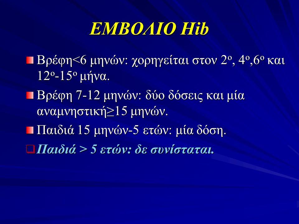 ΕΜΒΟΛΙΟ Ηib Βρέφη<6 μηνών: χορηγείται στον 2ο, 4ο,6ο και 12ο-15ο μήνα. Βρέφη 7-12 μηνών: δύο δόσεις και μία αναμνηστική≥15 μηνών.