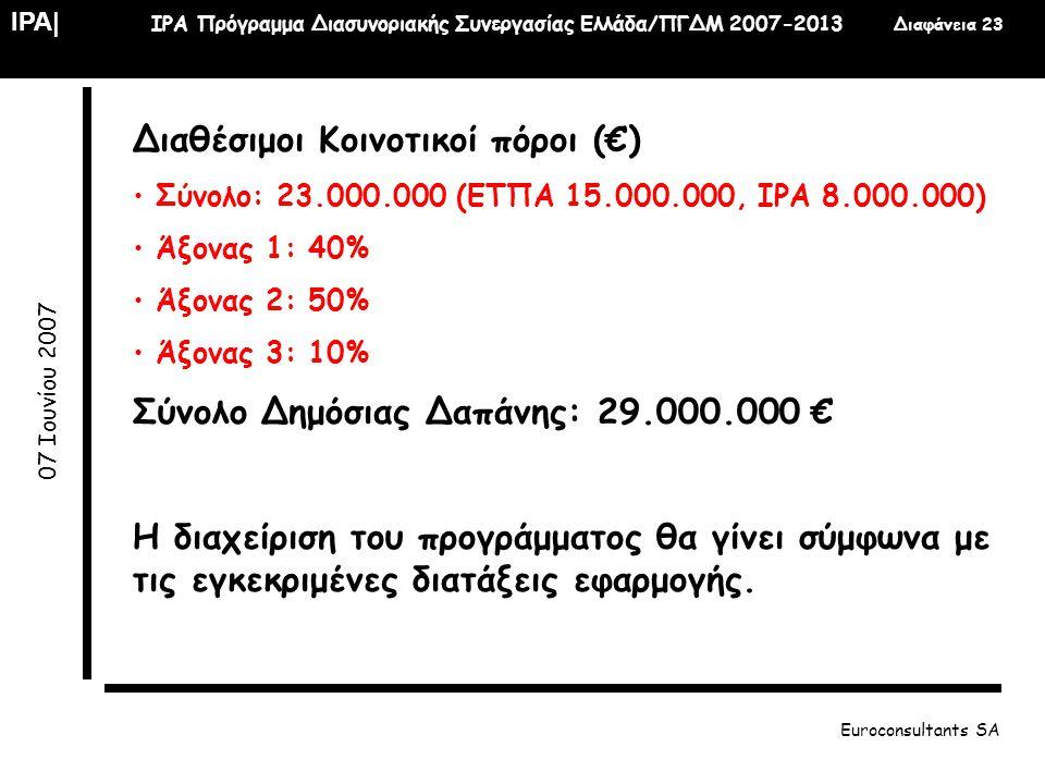Διαθέσιμοι Κοινοτικοί πόροι (€)