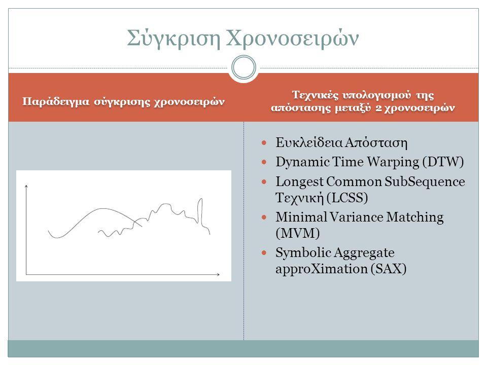 Σύγκριση Χρονοσειρών Ευκλείδεια Απόσταση Dynamic Time Warping (DTW)