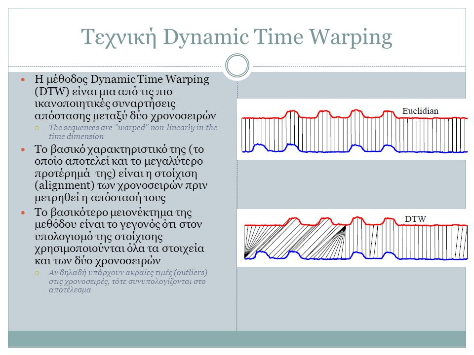 Τεχνική Dynamic Time Warping