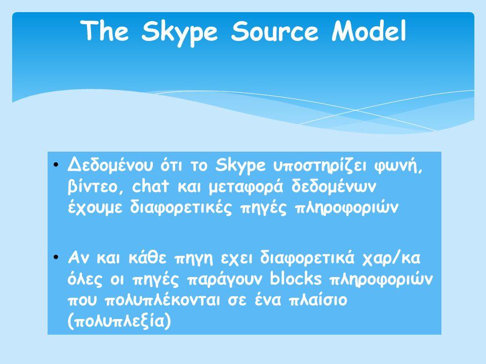 The Skype Source Model Δεδομένου ότι το Skype υποστηρίζει φωνή, βίντεο, chat και μεταφορά δεδομένων έχουμε διαφορετικές πηγές πληροφοριών.