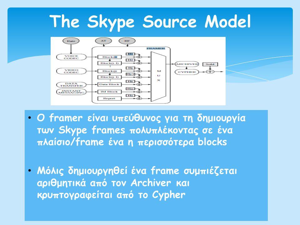 The Skype Source Model Ο framer είναι υπεύθυνος για τη δημιουργία των Skype frames πολυπλέκοντας σε ένα πλαίσιο/frame ένα η περισσότερα blocks.