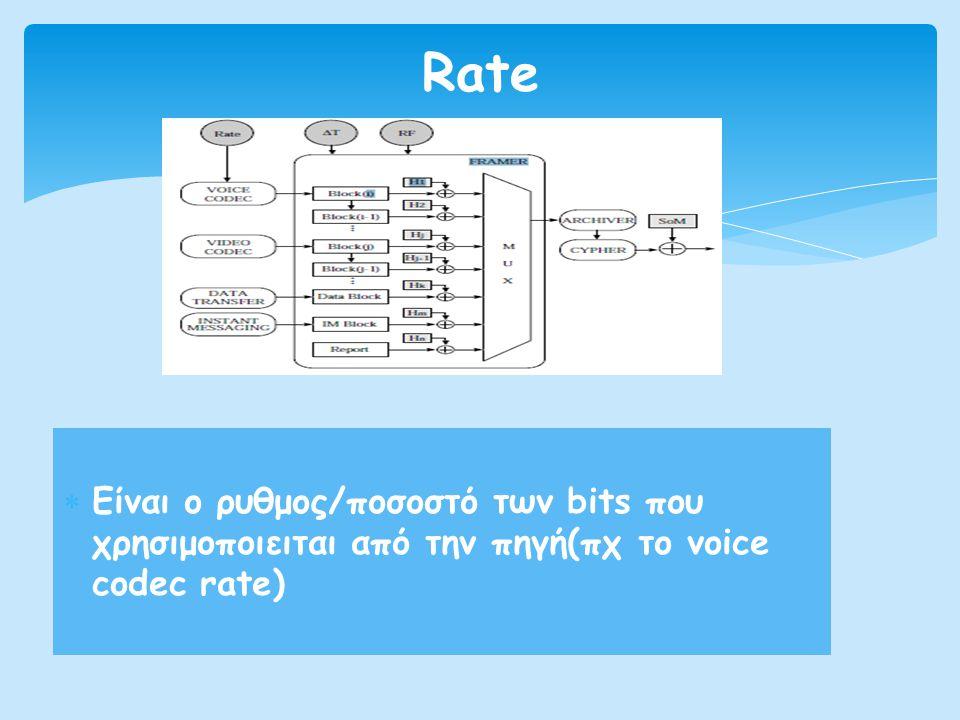 Rate Είναι o ρυθμος/ποσοστό των bits που χρησιμοποιειται από την πηγή(πχ το voice codec rate)