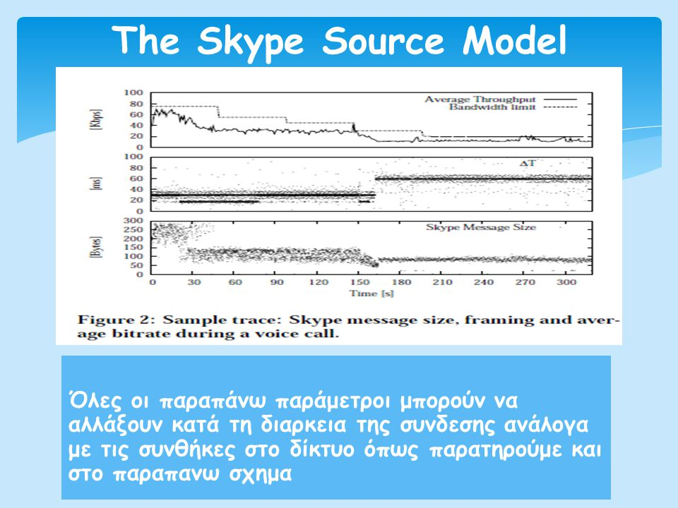 The Skype Source Model