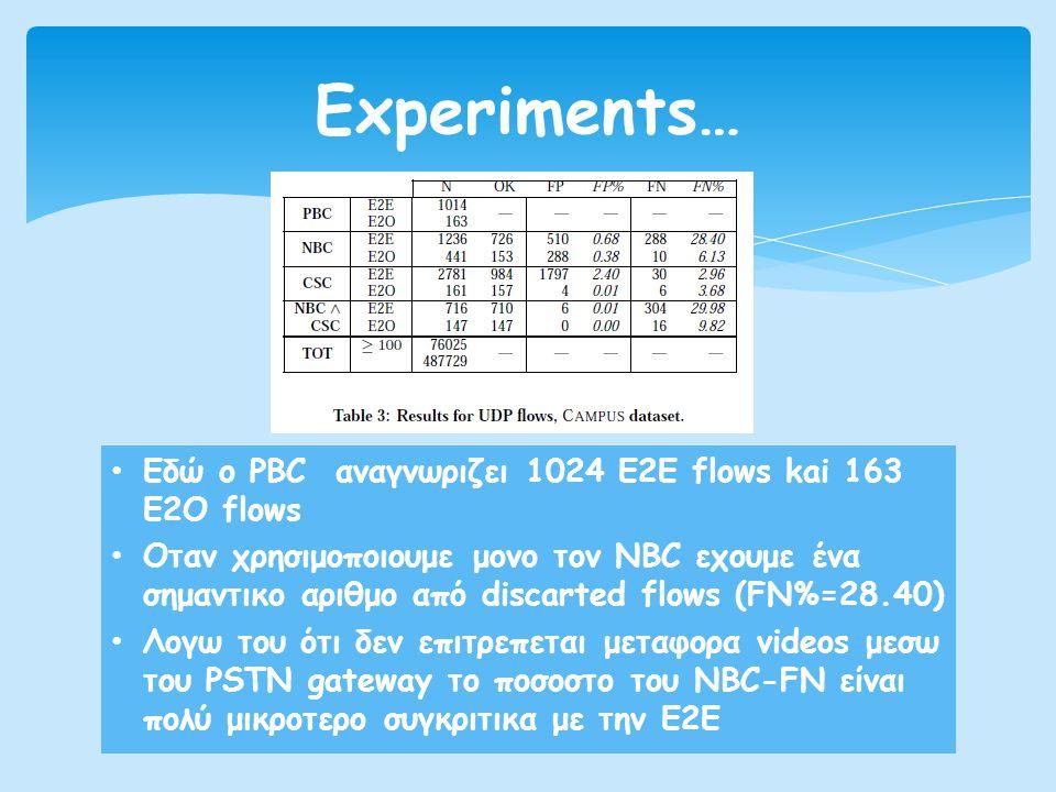 Experiments… Εδώ ο PBC αναγνωριζει 1024 Ε2Ε flows kai 163 E2O flows