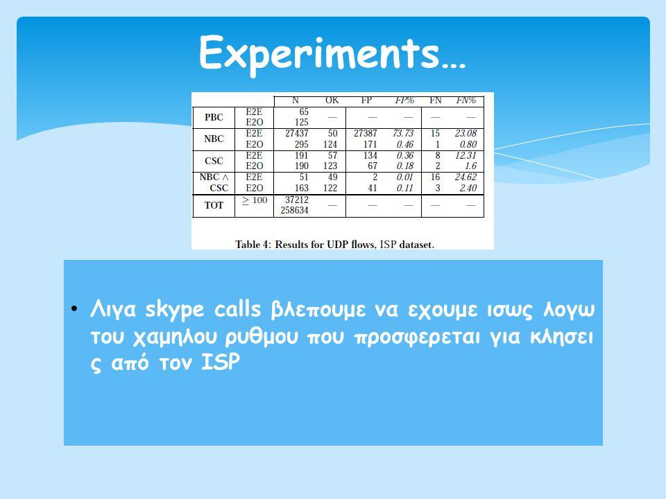 Experiments… Λιγα skype calls βλεπουμε να εχουμε ισως λογω του χαμηλου ρυθμου που προσφερεται για κλησει ς από τον ISP.