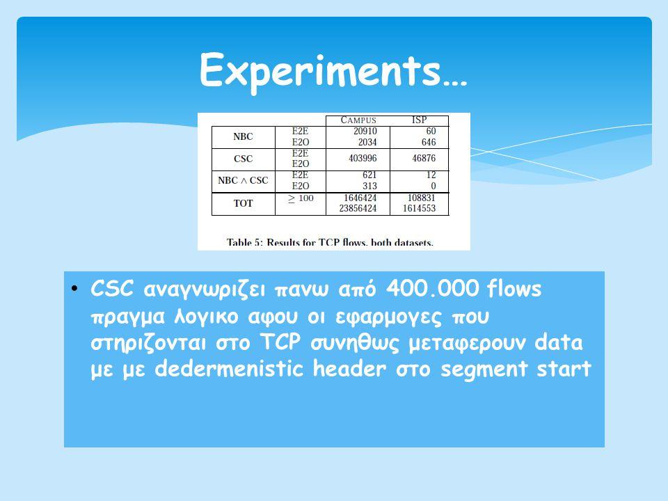 Experiments…