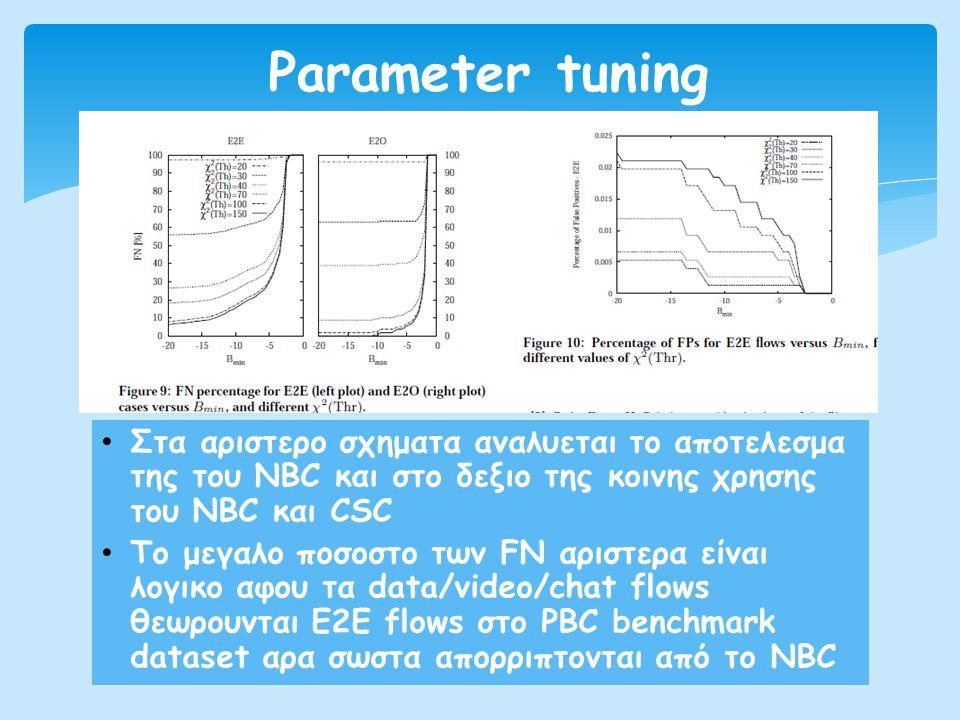 Parameter tuning Στα αριστερο σχηματα αναλυεται το αποτελεσμα της του NBC και στο δεξιο της κοινης χρησης του NBC και CSC.