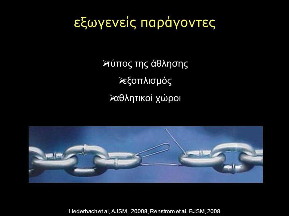 Liederbach et al, AJSM, 20008, Renstrom et al, BJSM, 2008