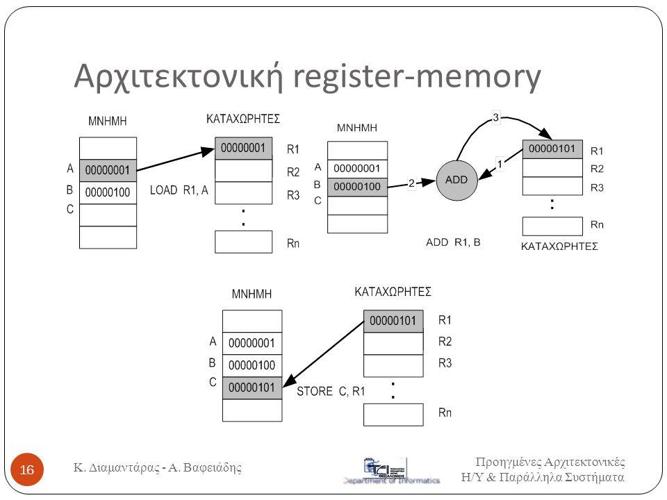 Αρχιτεκτονική register-memory
