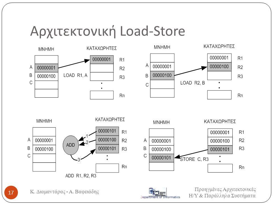 Αρχιτεκτονική Load-Store