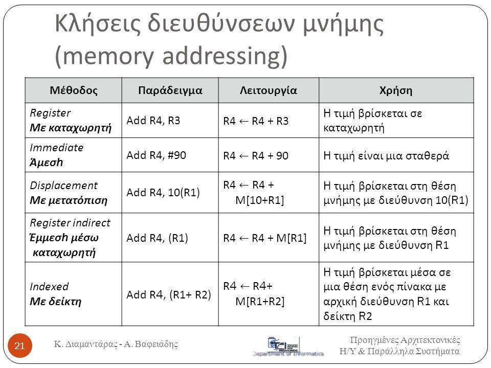 Κλήσεις διευθύνσεων μνήμης (memory addressing)