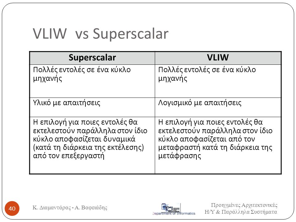 VLIW vs Superscalar Superscalar VLIW