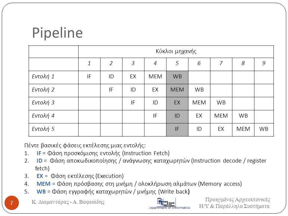 Pipeline Κύκλοι μηχανής 1 2 3 4 5 6 7 8 9 Εντολή 1 IF ID EX MEM WB