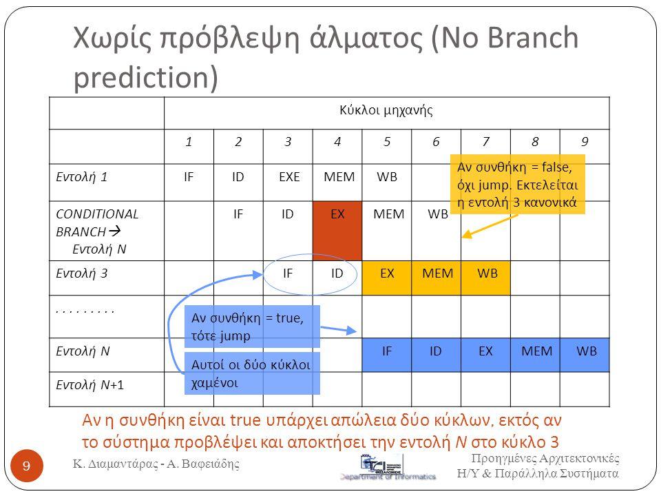 Χωρίς πρόβλεψη άλματος (Νο Branch prediction)