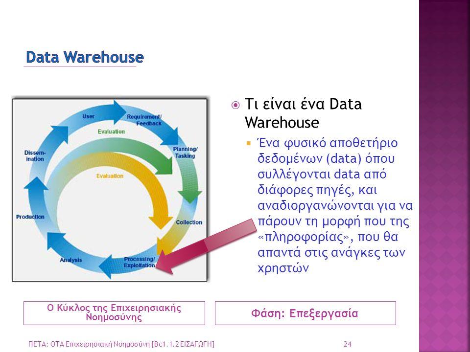 Ο Κύκλος της Επιχειρησιακής Νοημοσύνης