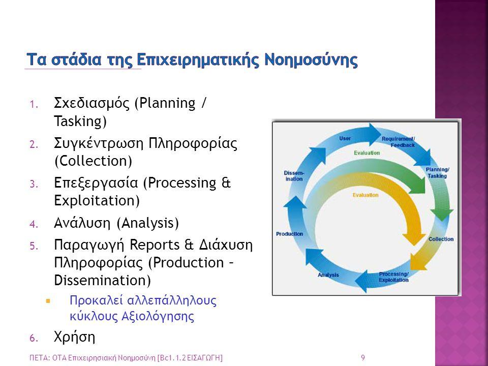 Τα στάδια της Επιχειρηματικής Νοημοσύνης