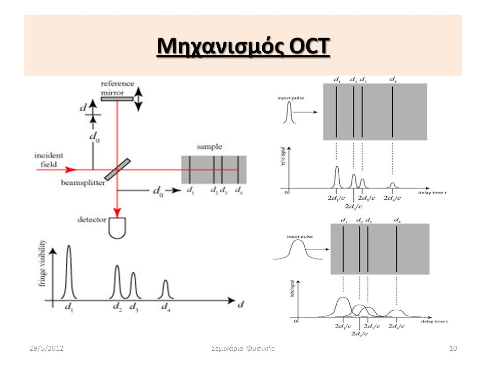 Μηχανισμός OCT 29/5/2012 Σεμινάριο Φυσικής