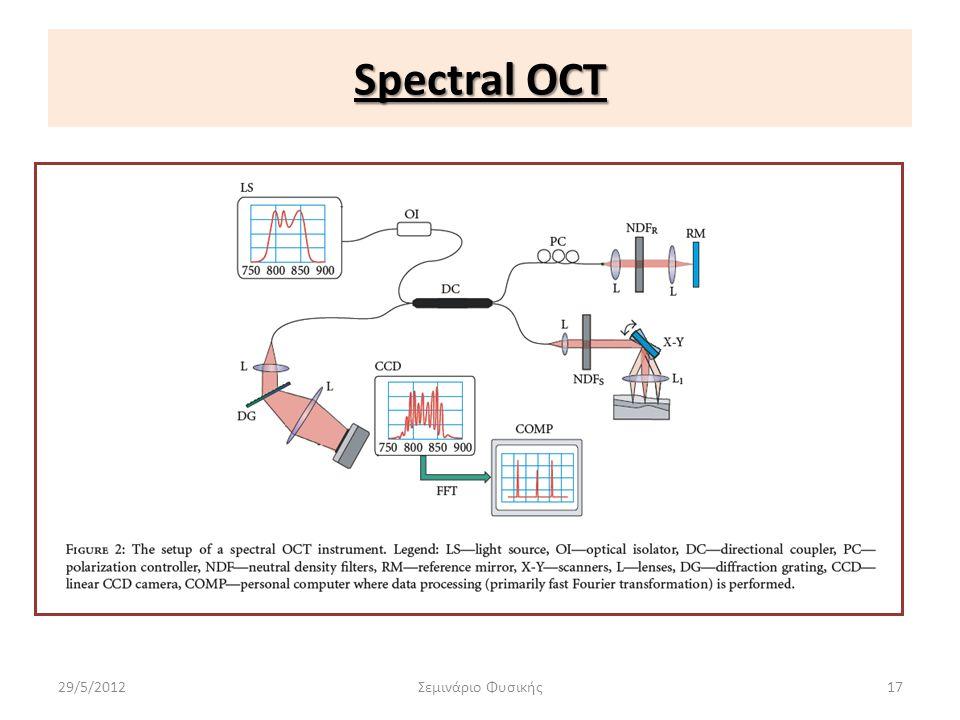 Spectral OCT 29/5/2012 Σεμινάριο Φυσικής