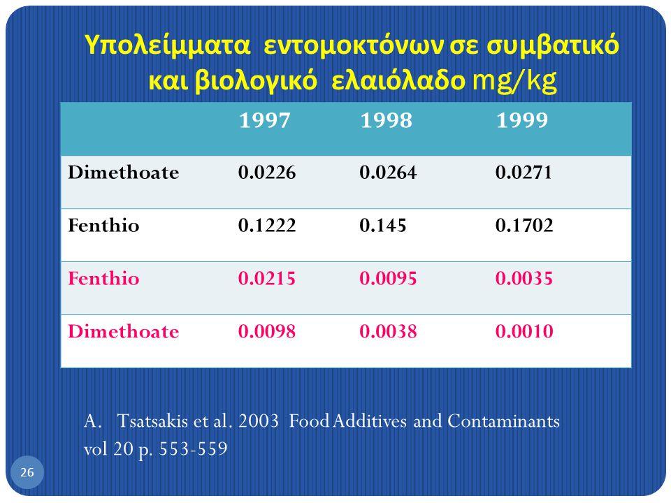 Υπολείμματα εντομοκτόνων σε συμβατικό και βιολογικό ελαιόλαδο mg/kg