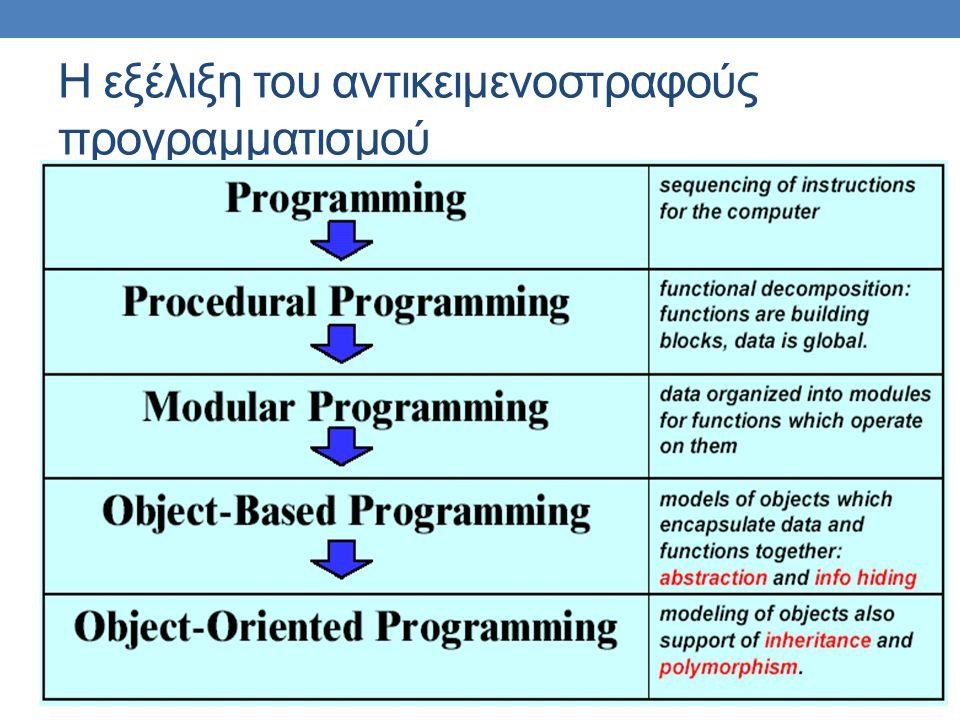 Η εξέλιξη του αντικειμενοστραφούς προγραμματισμού