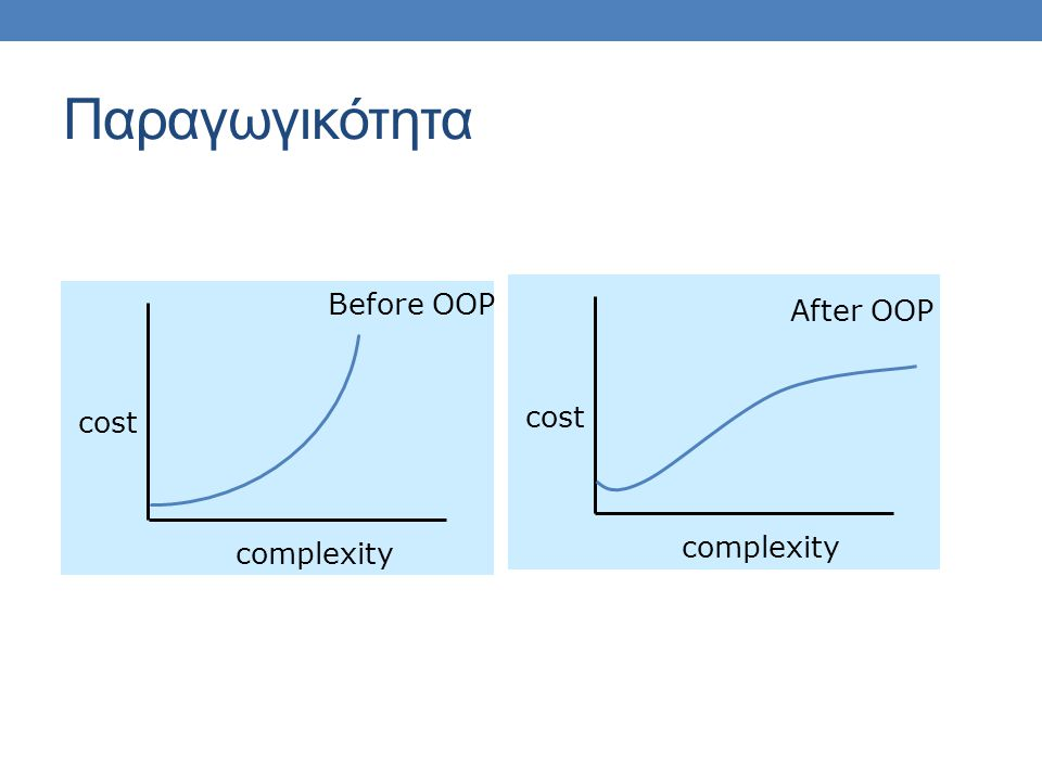 Παραγωγικότητα cost complexity Before OOP cost complexity After OOP